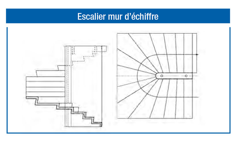 Escaliers SCPR